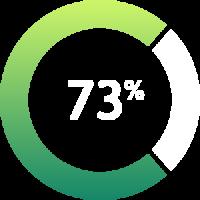 Die_durchschnittliche_Lebenszufriedenheit_aller_Deutschen_Teilnehmer_liegt_bei_73_Prozent